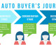 Target the 3 Stages of the Auto Purchase Journey