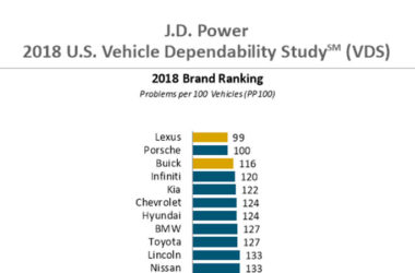 Most Owners Still in Love With Their Three-Year-Old Vehicles, J.D. Power Finds