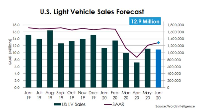 Ward Auto Light Vehicle Sales Forecast