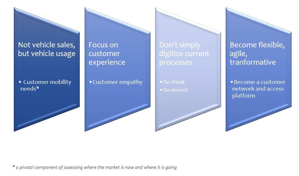 Business Tranformation Steps