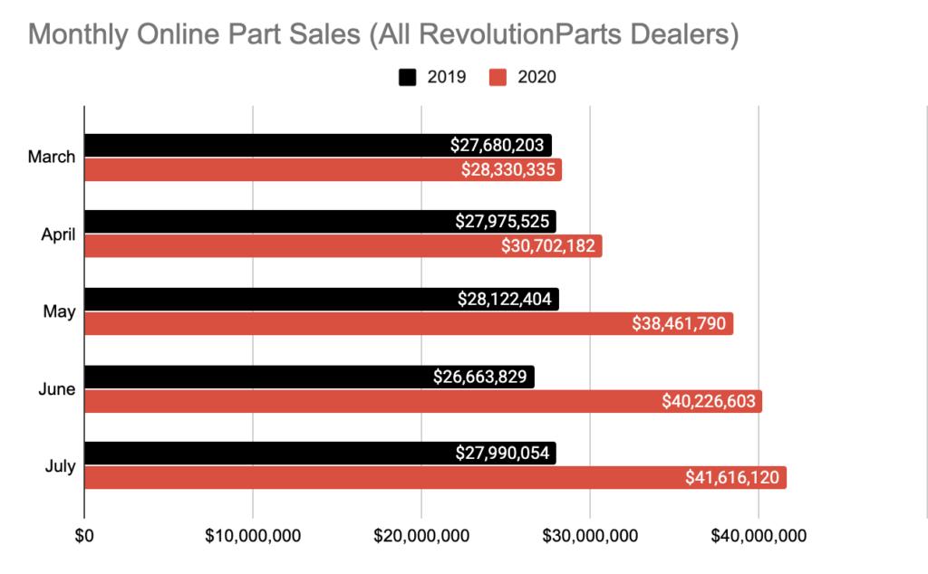 Monthly Online Part Sales 2020