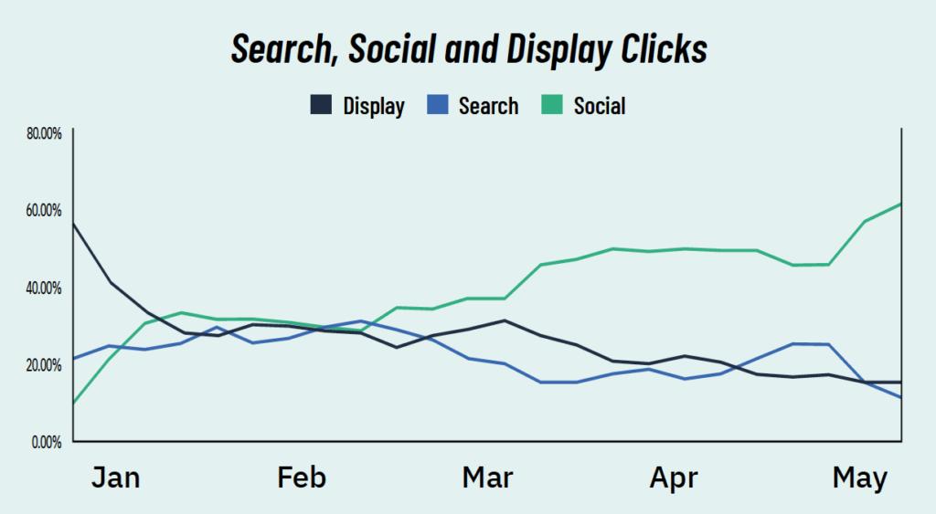Search Social and Display clicks